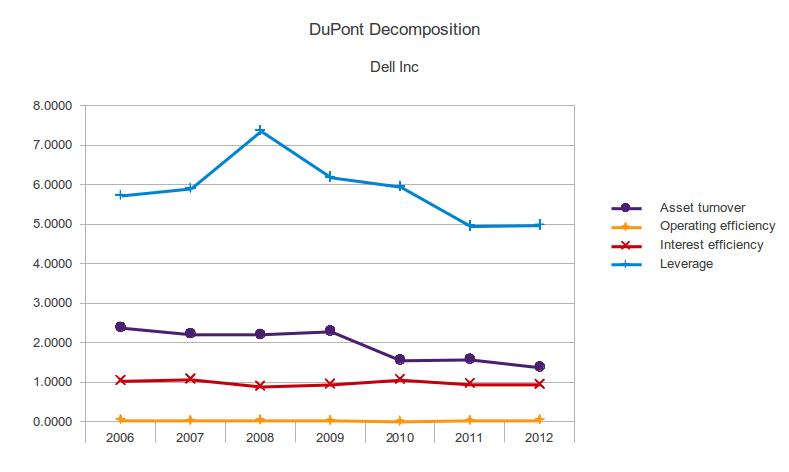 Ratio Analysis Of Tata Motors And Maruti Suzuki