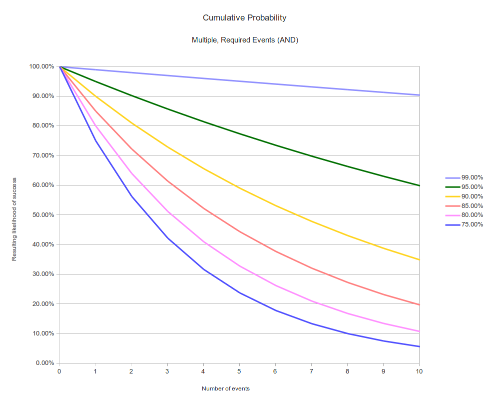 Cumulative Probabilities Chart