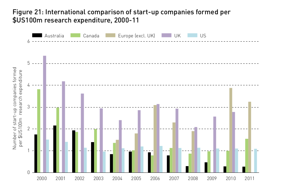 International Comparison of Start-Up Companies