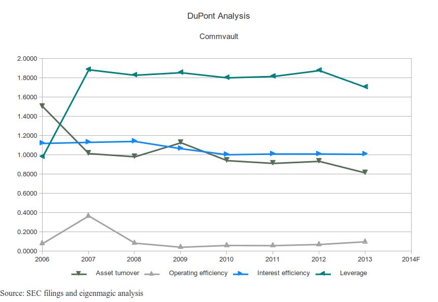Commvault DuPont Analysis Chart