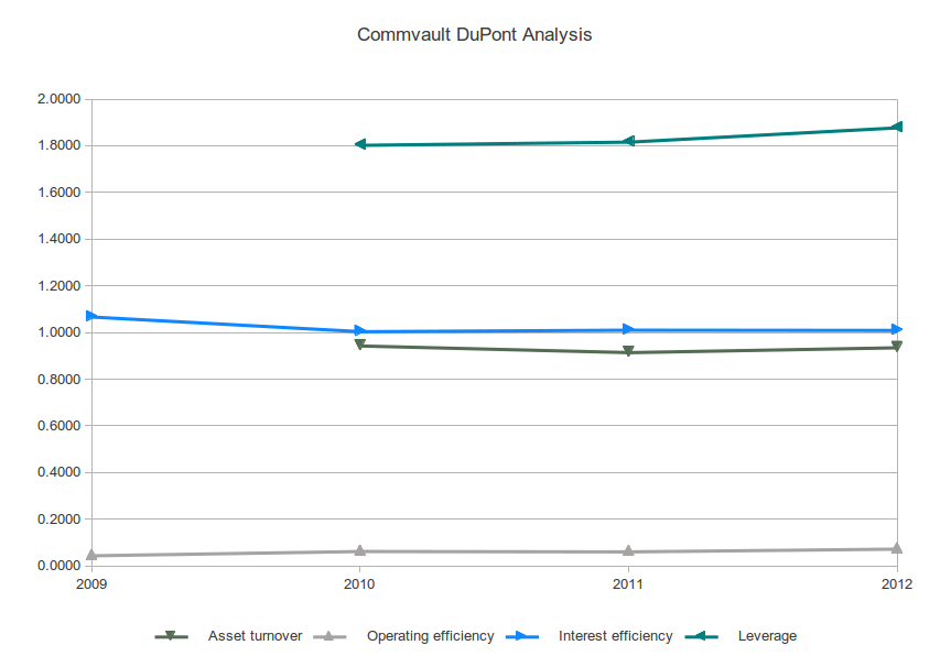Commvault DuPont Analysis