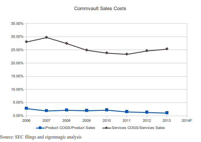 Commvault Product and Services Costs