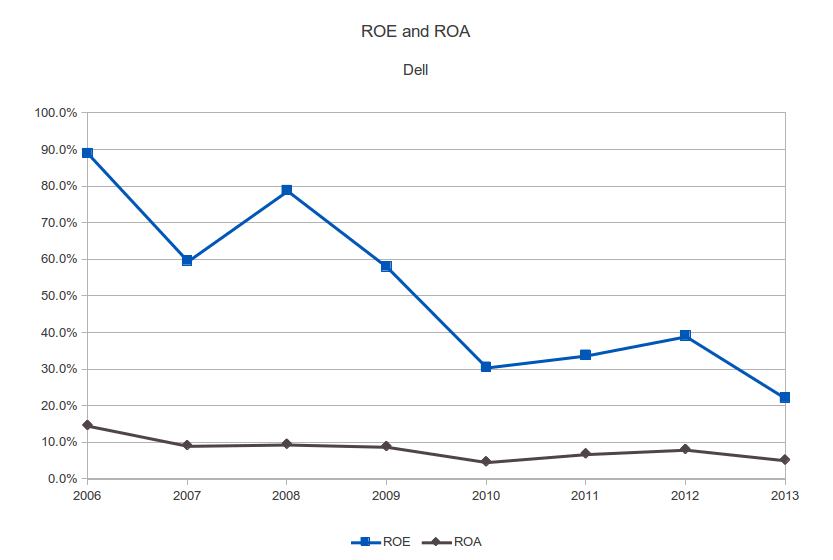 Dell ROE and ROA chart