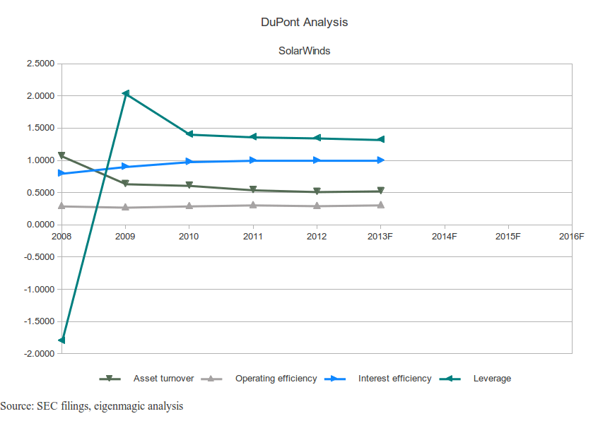 SolarWinds DuPont Analysis Chart