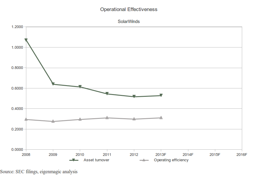 SolarWinds Operational Effectiveness Chart
