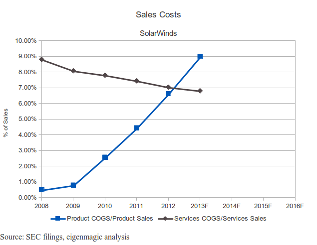 SolarWinds Costs as % of Sales