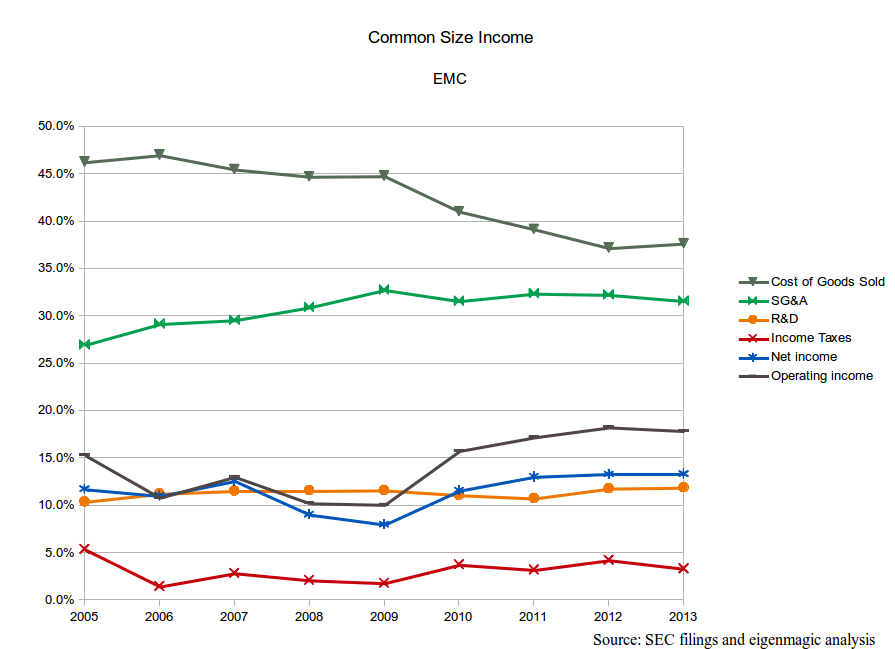 EMC Common Size Income Analysis