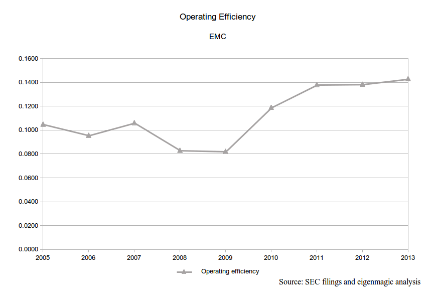 EMC Operating Efficiency