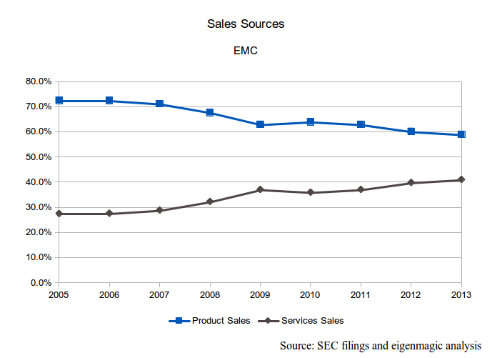 EMC Sales Sources
