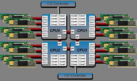 Memory Channel Storage