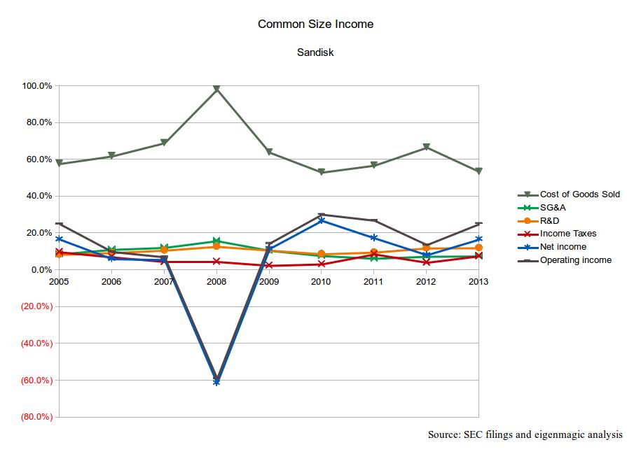 Sandisk Common Size Income