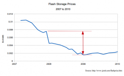 Flash Prices 2007-2010