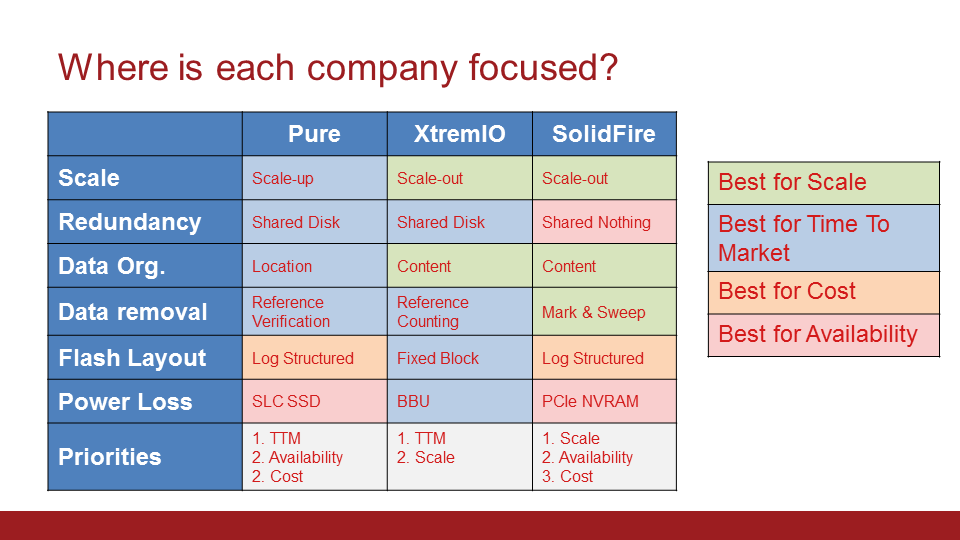 SolidFire Company Tradeoffs