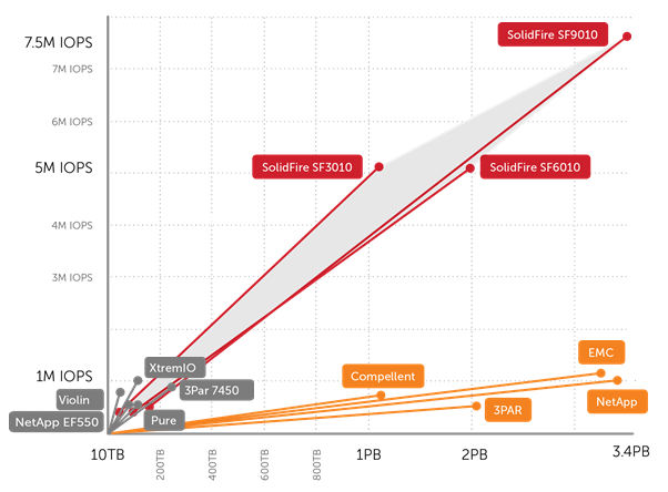 SolidFire IOPS vs Size