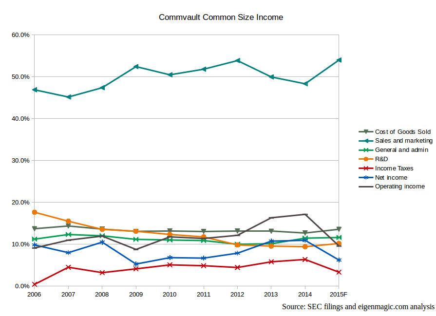 Commvault-common-size-income