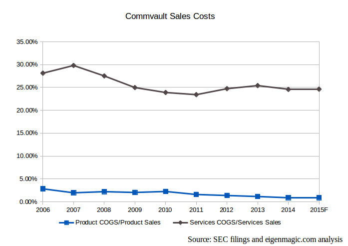 Commvault-sales-costs