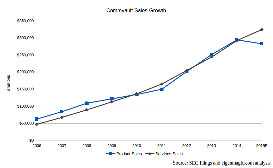 Commvault-sales-growth