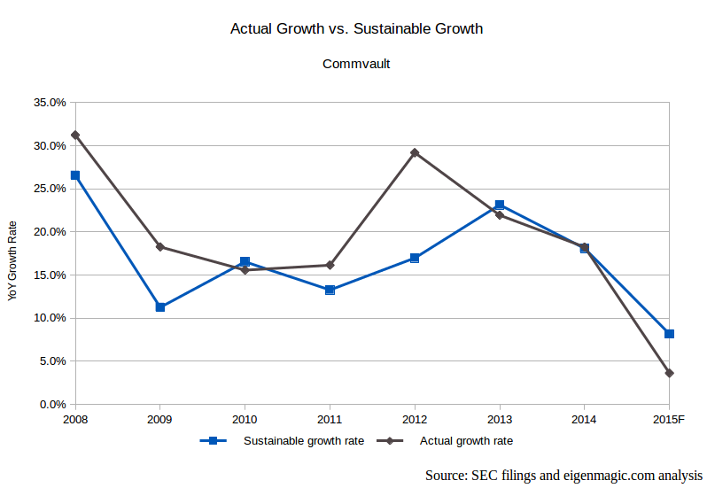 Commvault Sustainable Growth Rate