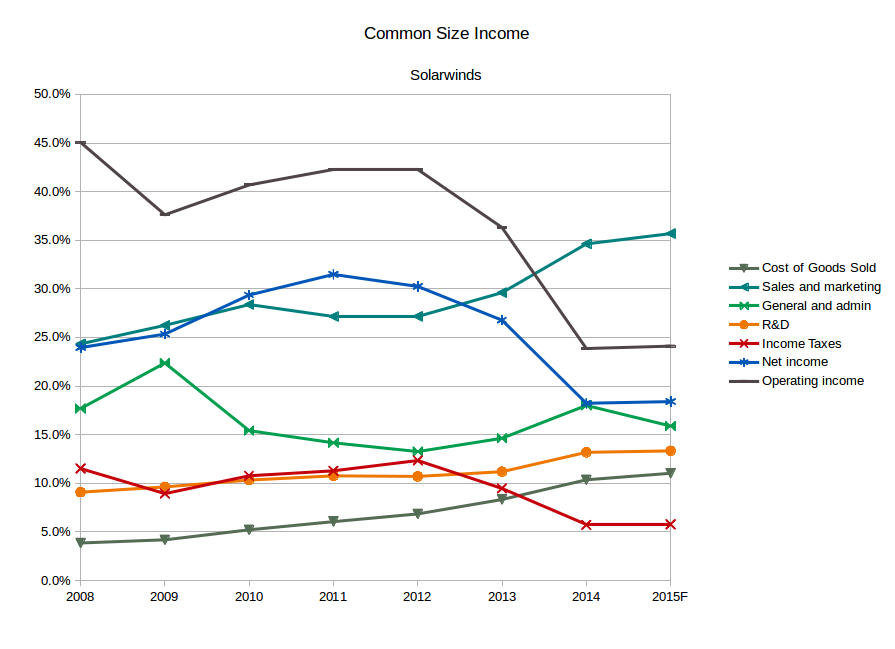 SolarWinds common size income chart. (Source: SEC filings, eigenmagic analysis)