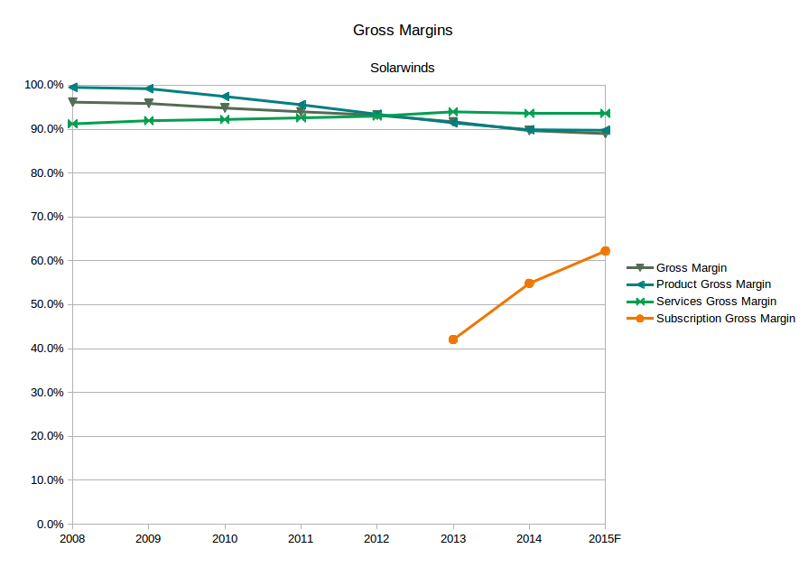 SolarWinds gross margins by sales category (Source: SEC filings and eigenmagic analysis)