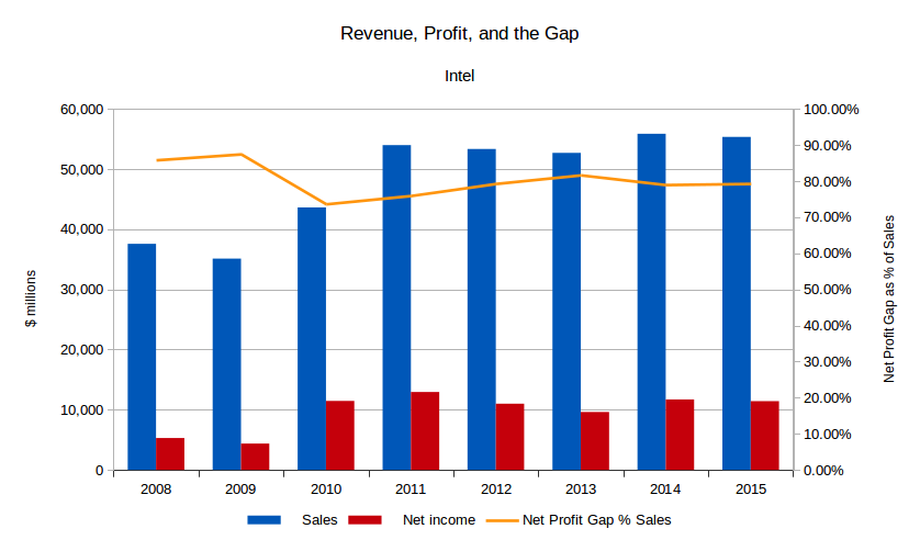 Intel revenue, net profit, and gap between revenue and profit.