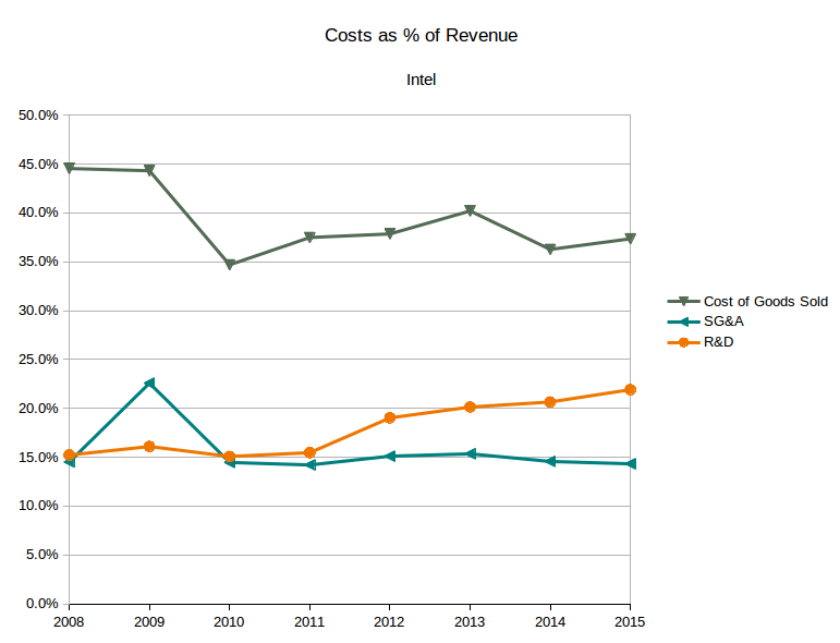 Intel overhead costs as % of revenue (Source: SEC filings, eigenmagic analysis)