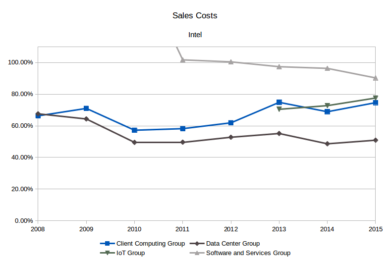 Intel cost of sales as % of sales category. (Source: SEC filings, eigenmagic analysis)