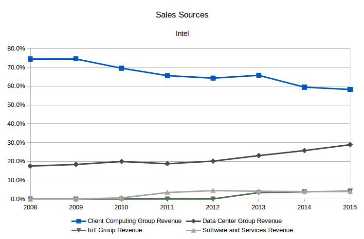 Intel segment sales (Source: SEC filings, eigenmagic analysis)