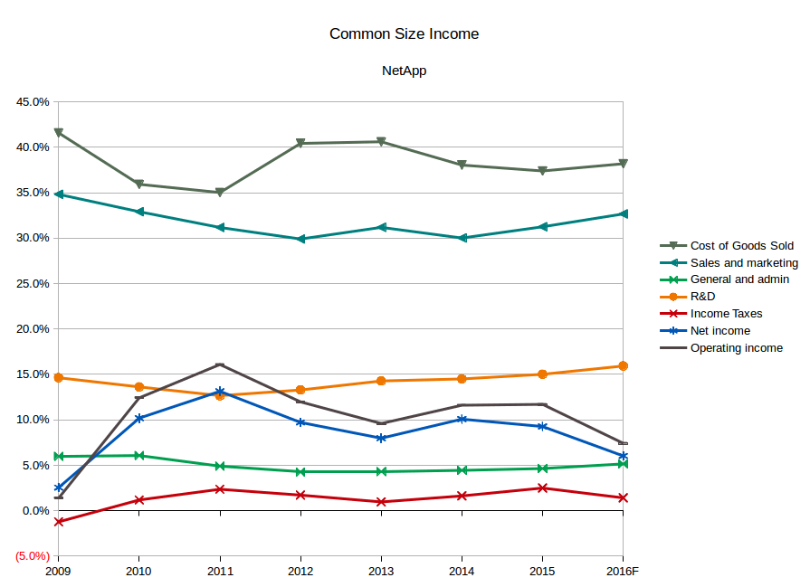 NetApp Common Size Income Analysis (Source: SEC filings, eigenmagic analysis)