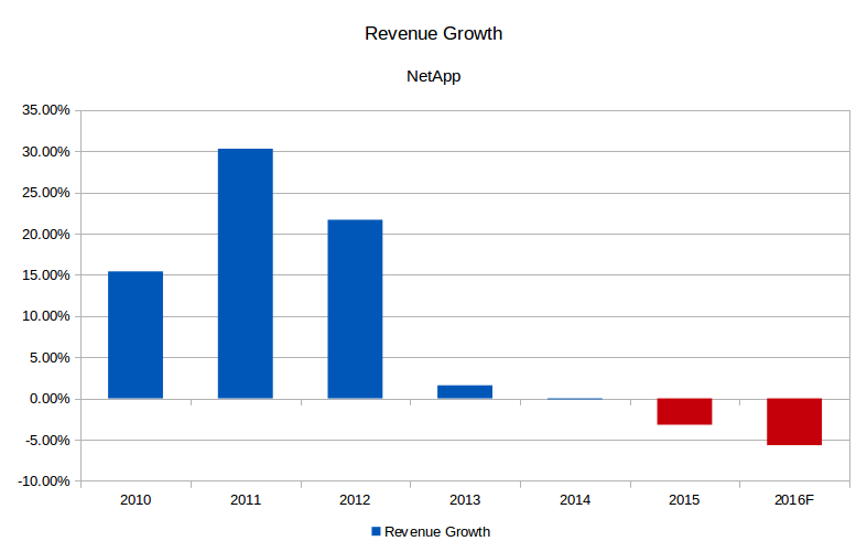 NetApp Revenue Growth (Source: SEC filings and eigenmagic analysis)