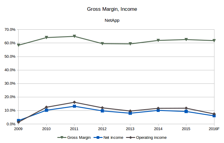 NetApp Gros Margin, Operating Income and Net Income vs. Sales (Source: SEC filings, eigenmagic analysis)