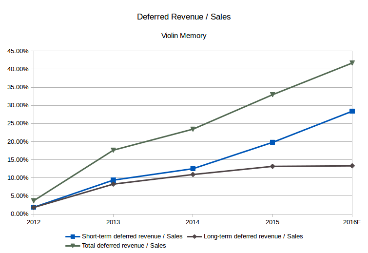 Violin Memory deferred revenue / Sales (Source: SEC filings, eigenmagic analysis)