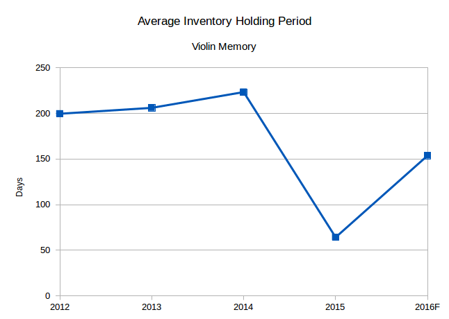 Violin Memory inventory holding period (Source: SEC filings, eigenmagic analysis)