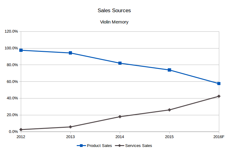 Violin Memory Sales Sources (Source: SEC filings, eigenmagic analysis)