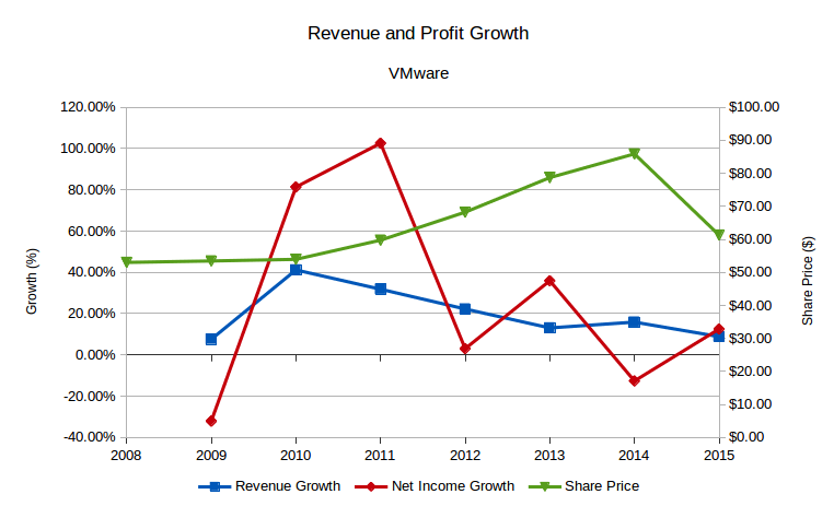 VMware revenue and profit growth, and share price.