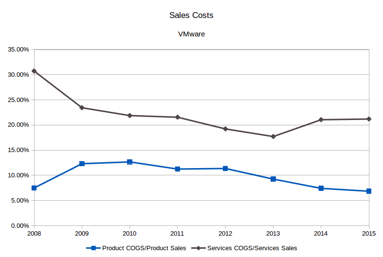VMware cost of sales, by type. (Source: SEC filings, eigenmagic analysis)