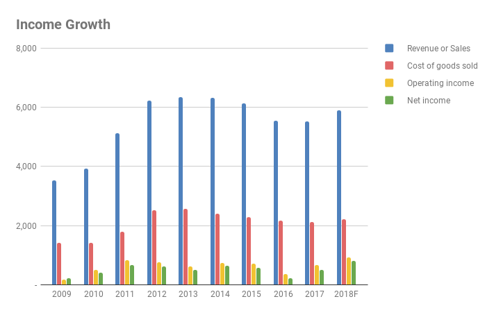 Forecast NetApp Income Growth 2009-2018F (Source: SEC filings and eigenmagic analysis)