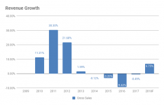 Pro-forma NetApp Revenue Growth 2010-2017 (Source: SEC filings and eigenmagic analysis)