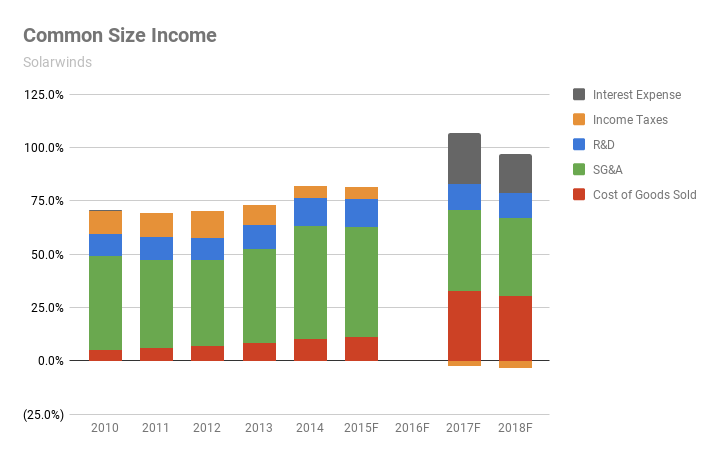 Solarwinds Common Size Income Chart (2010-2018, forecast. Source: SEC filings and eigenmagic analysis)