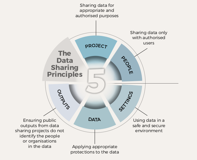 The Five Data Sharing Principles