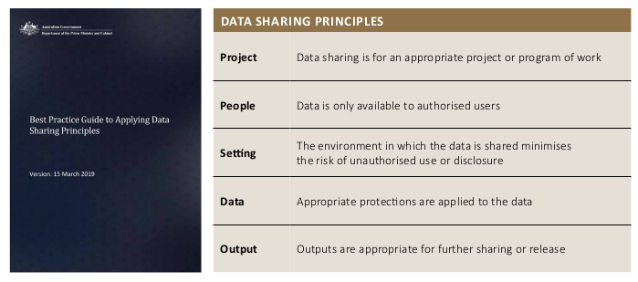 The five data sharing principles in a bit more detail.