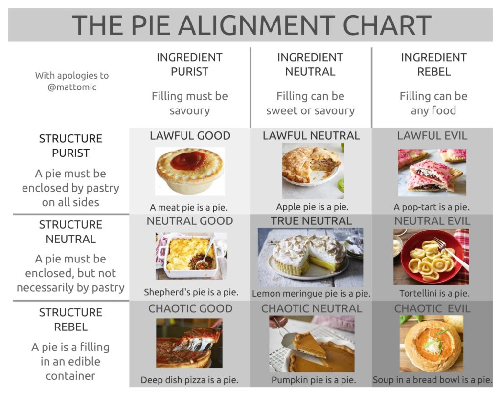 The Pie Alignment Chart